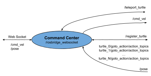 Command Center package